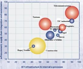 Estudio Benchmarking del e-Business en 10 sectores de la Union Europea