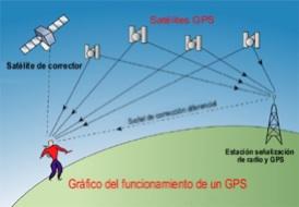 GPS, navegador, satelite, antena, y receptor