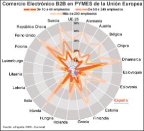 Comercio Electronico B2B en la Union Europea y Espaa