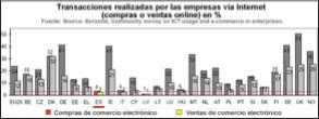 estadística comunitaria Eurostat internet y comercio electronico en espaa