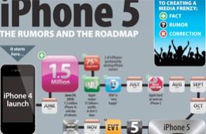 iPhone 5 o iPhone 4S, infografía