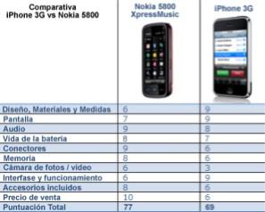 iPhone 3G vs Nokia 5800 XpressMusic otra comparativa