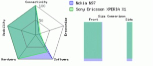 teclado QWERTY Sony Ericsson Xperia X1 vs nokia n97