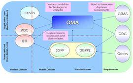 OMA Mobile Broadcast BCAST para TV en el móvil de calidad