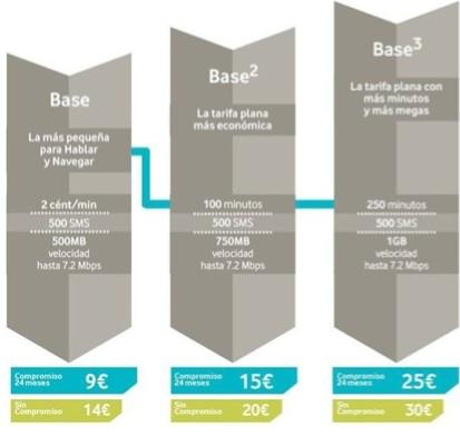 precios tarifa base 1 2 3 de Vodafone