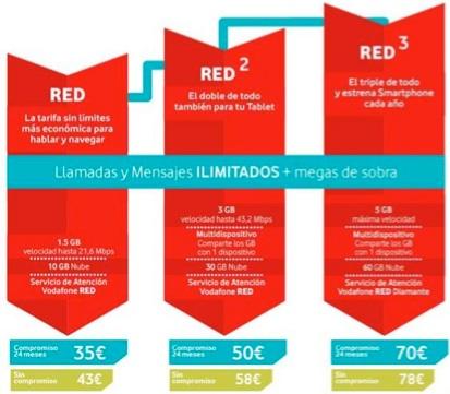 precios tarifa red 1 2 3 de Vodafone