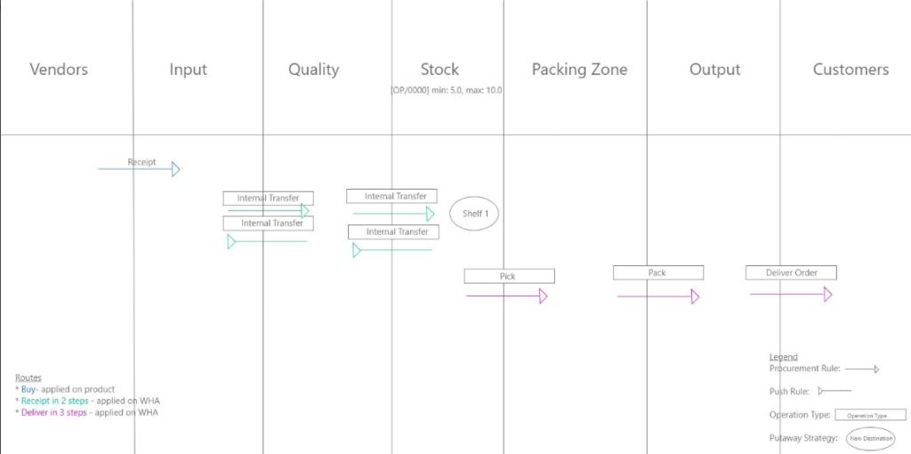 Odoo versión 12 actualizaciones, novedades y mejoras del ERP