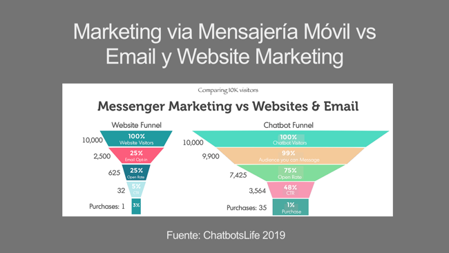 email marketing vs chat marketing