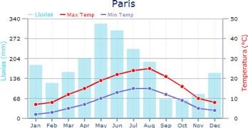 tiempo o clima de paris